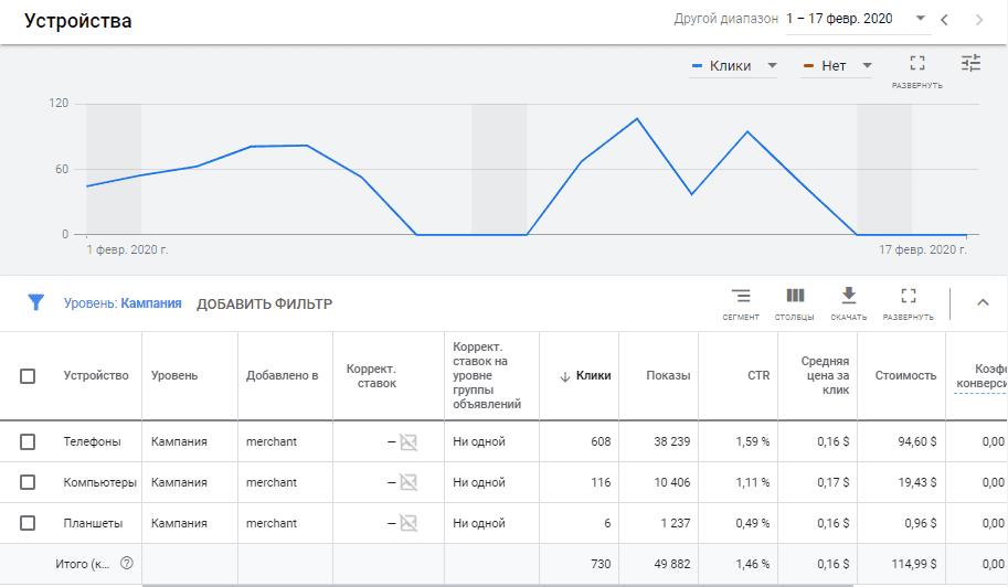 Устройства показов для товарных объявлений в Google Ads