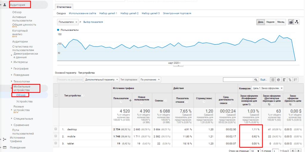 Анализ устройств в Google Analytics