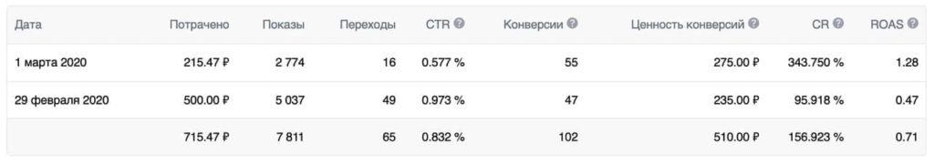 Статистика по конверсиям в рекламном кабинете ВКонтакте