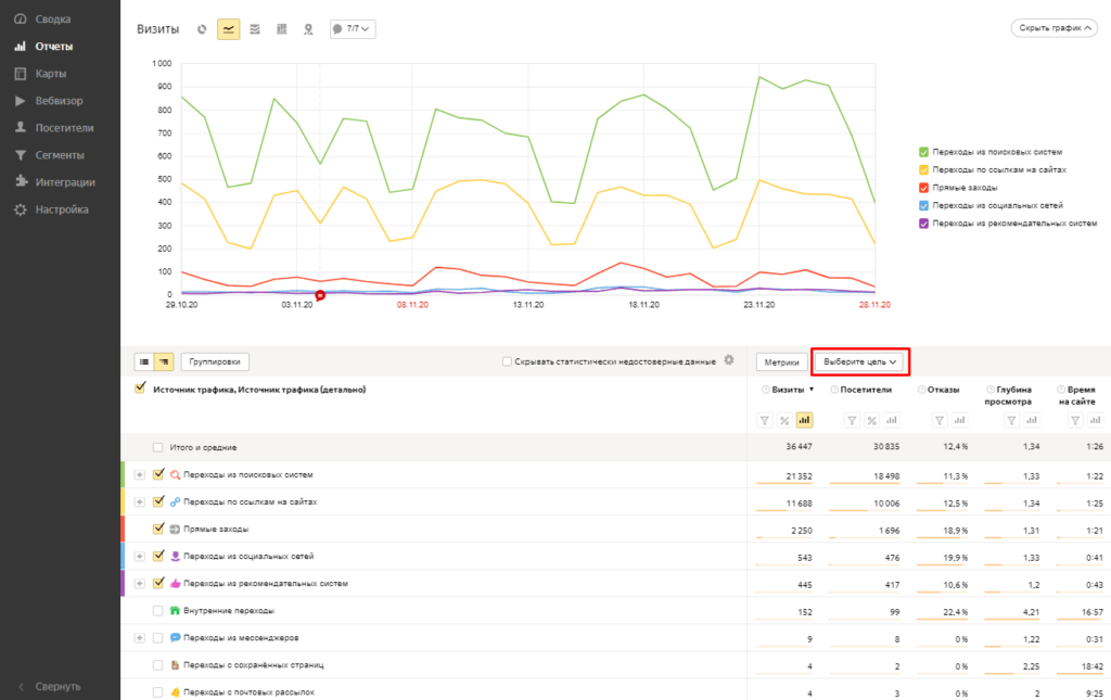 Выбор цели в отчетах Яндекс.Метрики