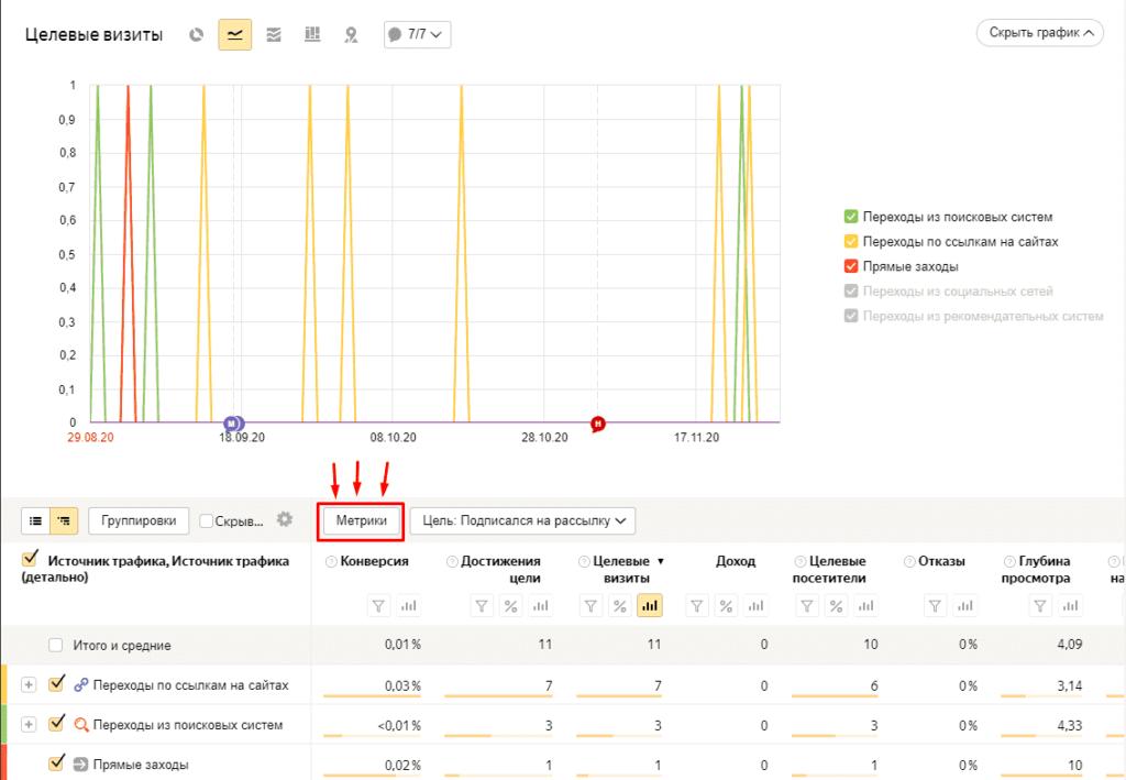 Выбор метрик для отчета в Yandex Metrika