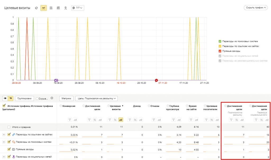 Добавленные метрики и достижения цели в отчете Яндекс.Метрики