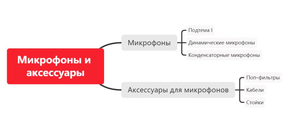 Составление структуры кампании в XMind