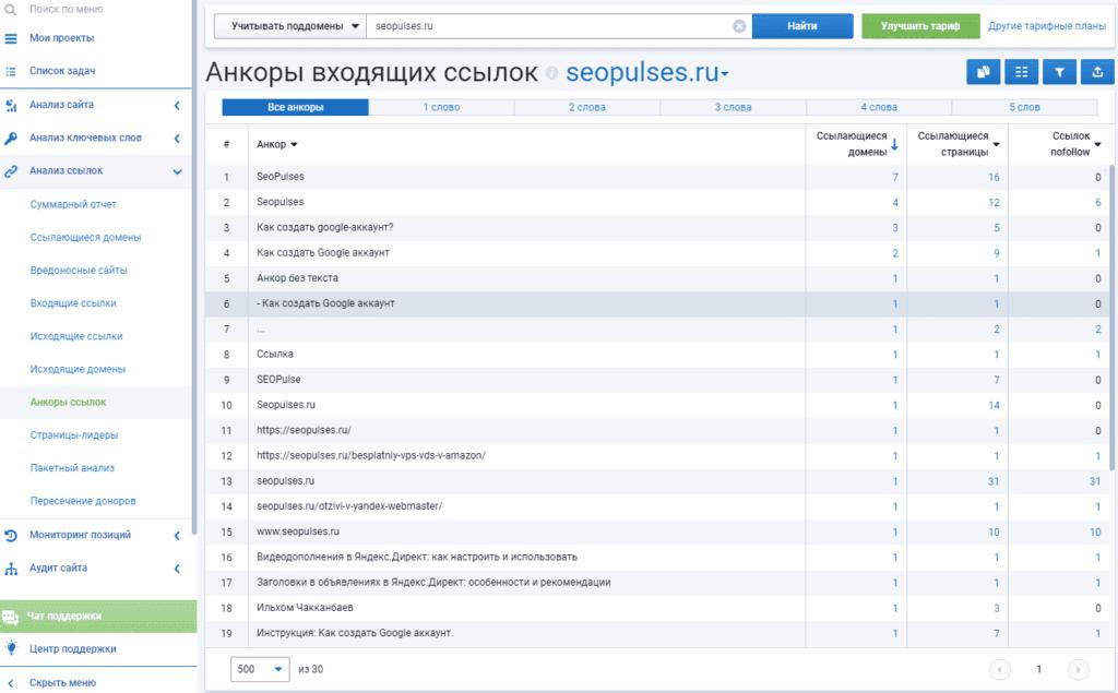 Анкоры ссылок в Serpstat