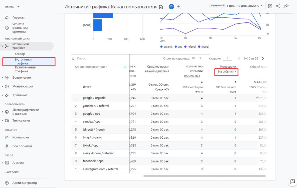 Выбор цели и конверсии в отчете по источникам в Google Аналитике 4