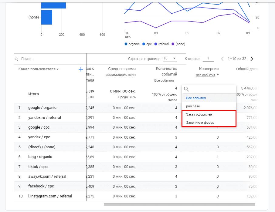 Выбор цели в отчете по источникам в Google Analytics 4