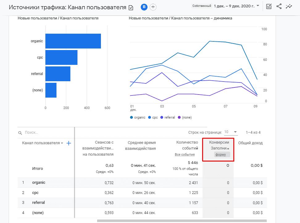 Отчет с целями в Google Analytics 4