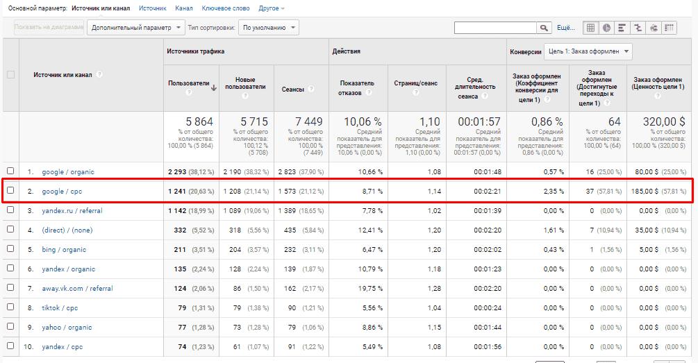 Источник и канал в Google Analytics