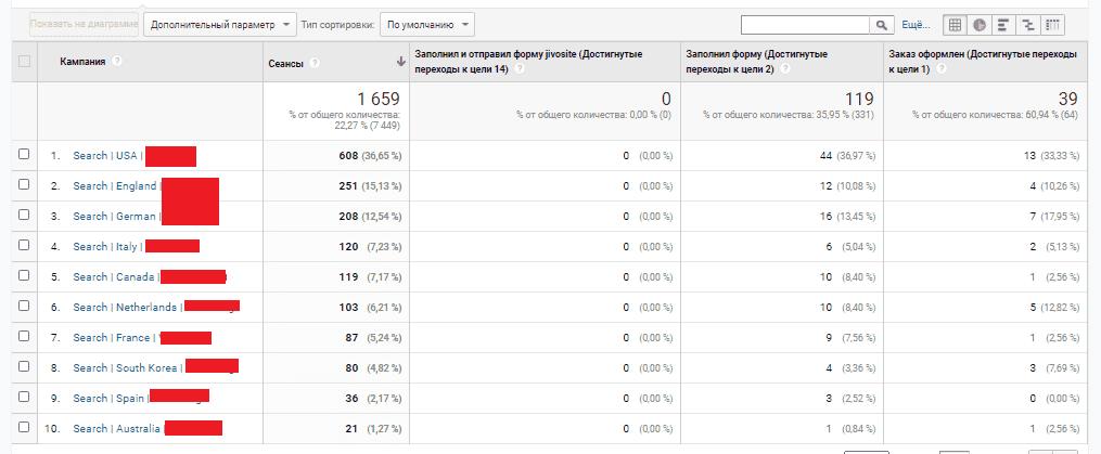 Отчет по кампаниям Google Ads в Google Analytics