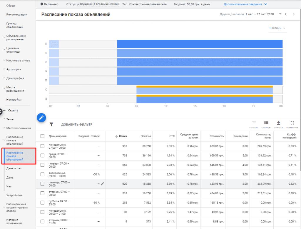 Корректировки для расписания показа в Google Adwords