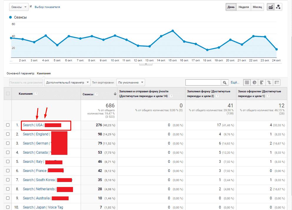 Сегментация кампаний Google Ads в отчете аналитикса