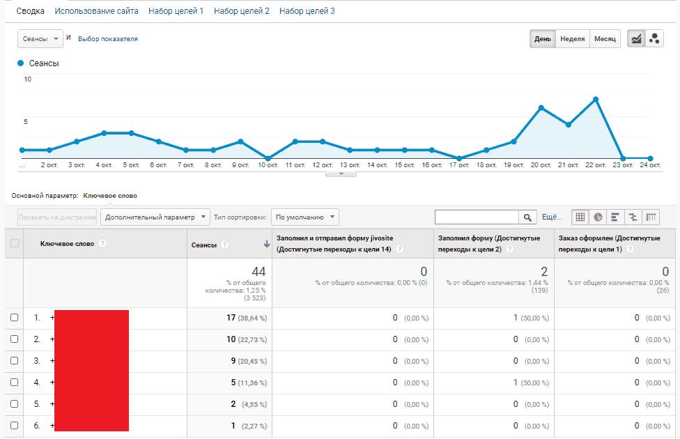 Использование отчетов Google Analytics для получения Value Track