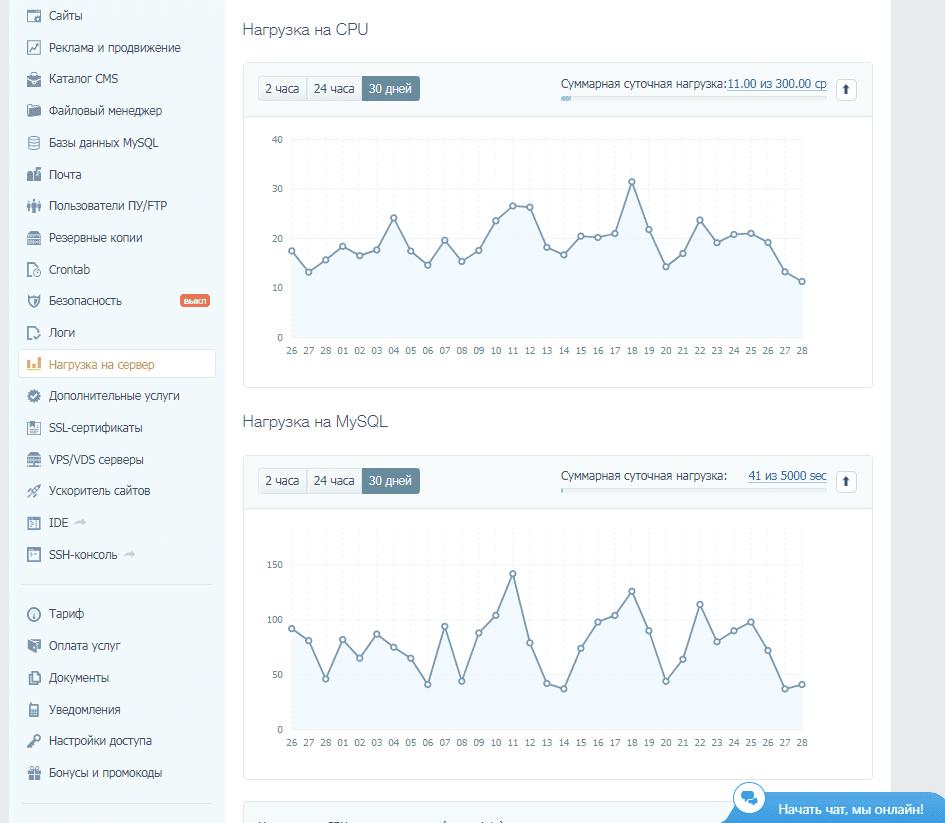 Раздел Нагрузка на сервер в Timeweb