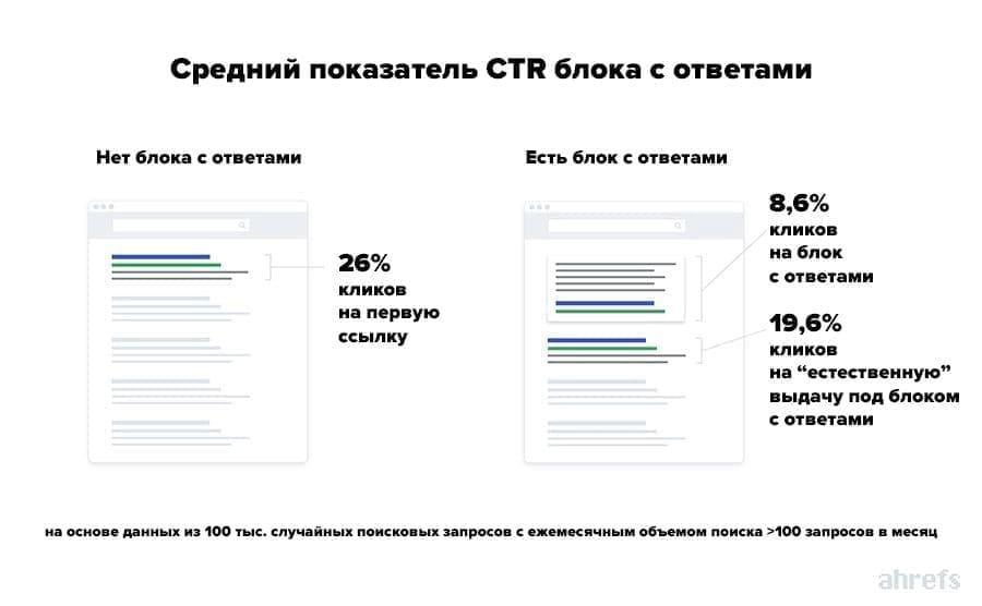 Статистика CTR в органике Google