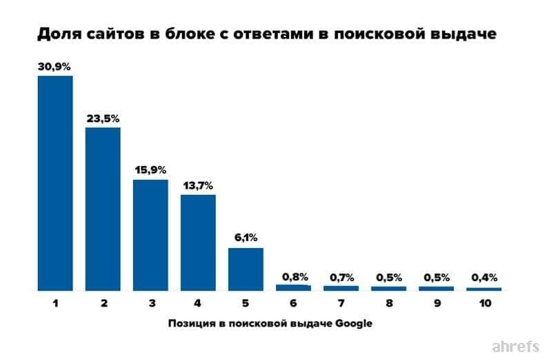 Статистика позиции сайтов в расширенных сниппетах в Google