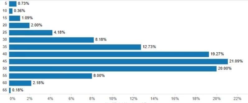 Статистика длины title в расширенных сниппетах в Google