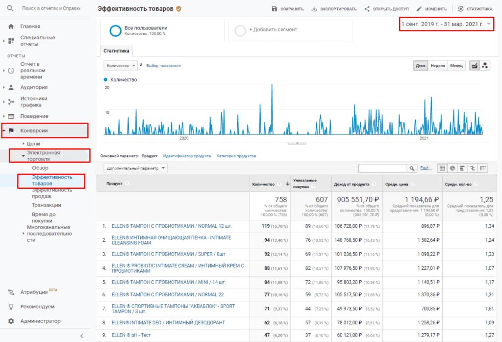 Отчет эффективность товаров в Google Analytics
