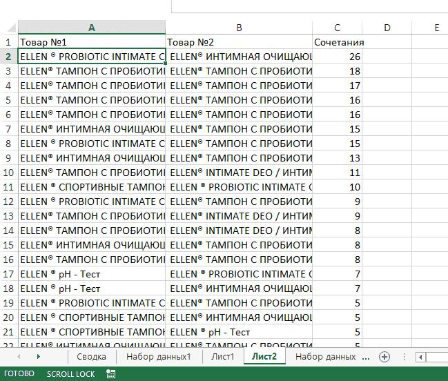 Количество сочетаний товаров в заказах